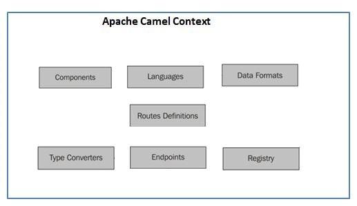 Apache Camel Components