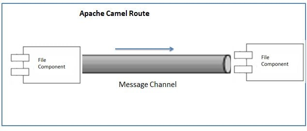 Apache Camel File Copy Example