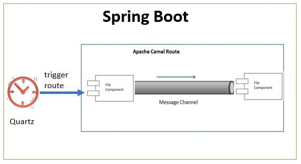 Apache Camel + Spring Boot + Quartz Tutorial