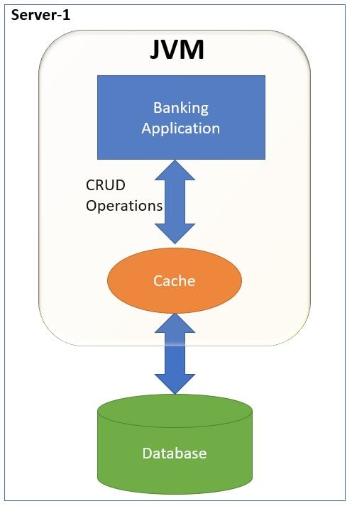 Monolithic Cache Application