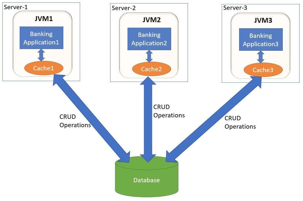 Distributed Microservices Cache Application