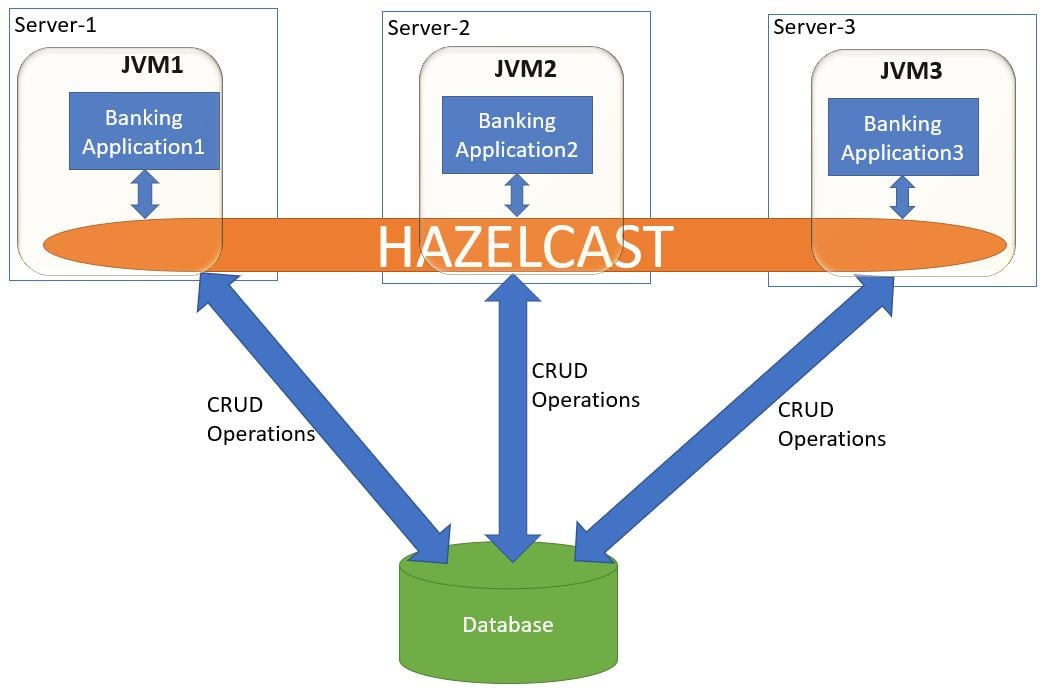 Distributed Microservices Hazelcast Application