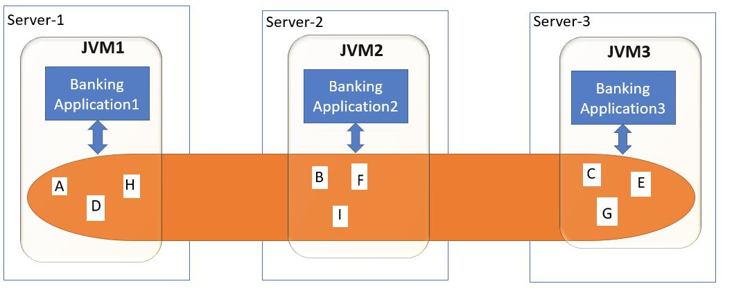 Hazelcast Distributed Application