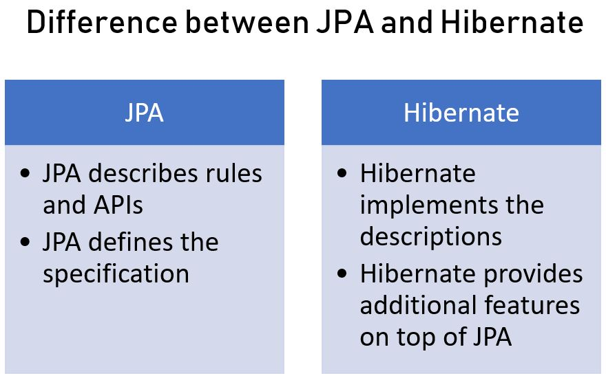 JPA and Hibernate