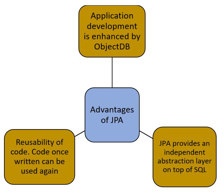 advantages of JPA