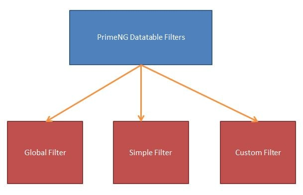 PrimeNG DataTable Filters Example