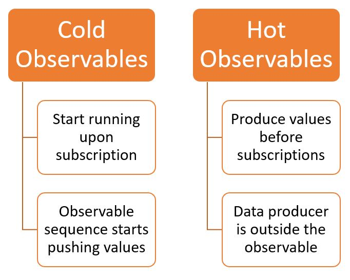 Cold and Hot Observables