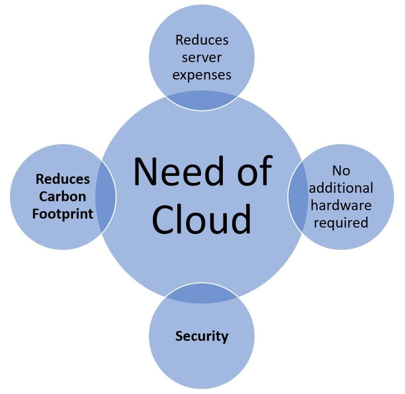 need for Cloud